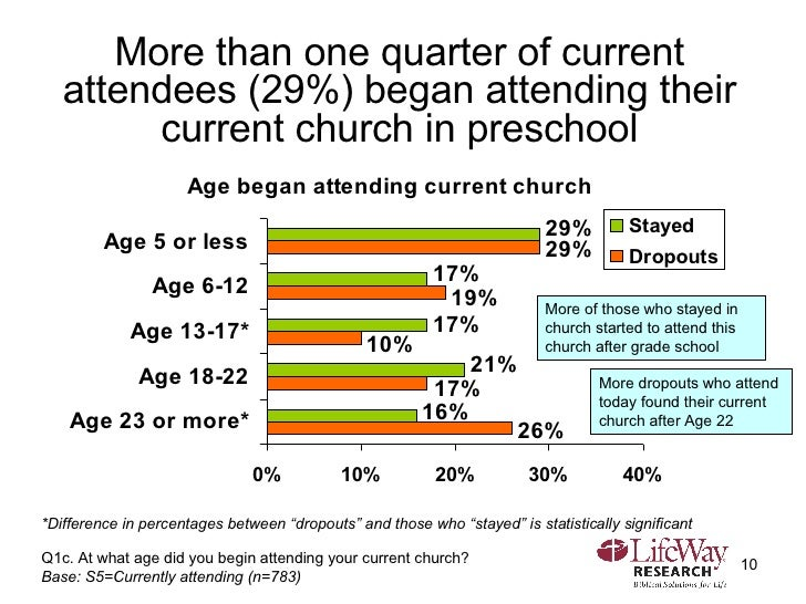 More than one quarter of current attendees (29%) began attending their current church in preschool Q1c. At what age did yo...