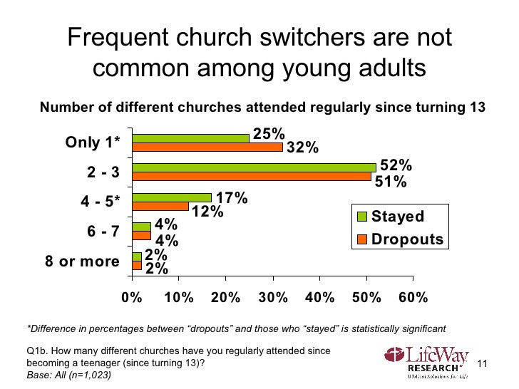 Frequent church switchers are not common among young adults Q1b. How many different churches have you regularly attended s...