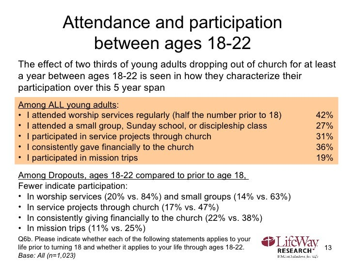 Attendance and participation  between ages 18-22  Q6b. Please indicate whether each of the following statements applies to...