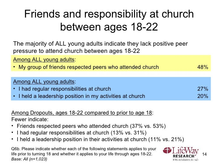 Friends and responsibility at church between ages 18-22 Q6b. Please indicate whether each of the following statements appl...