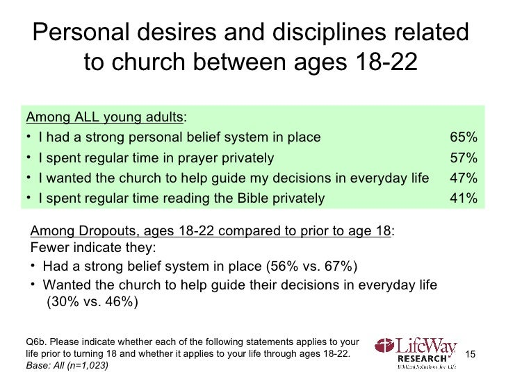 Personal desires and disciplines related to church between ages 18-22 Q6b. Please indicate whether each of the following s...