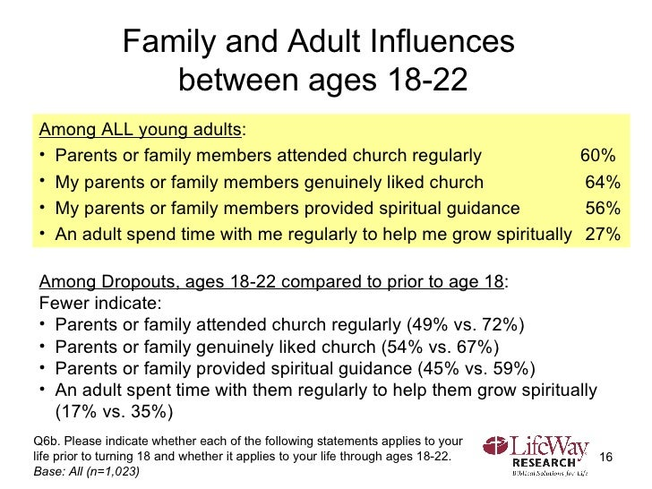 Family and Adult Influences  between ages 18-22 Q6b. Please indicate whether each of the following statements applies to y...