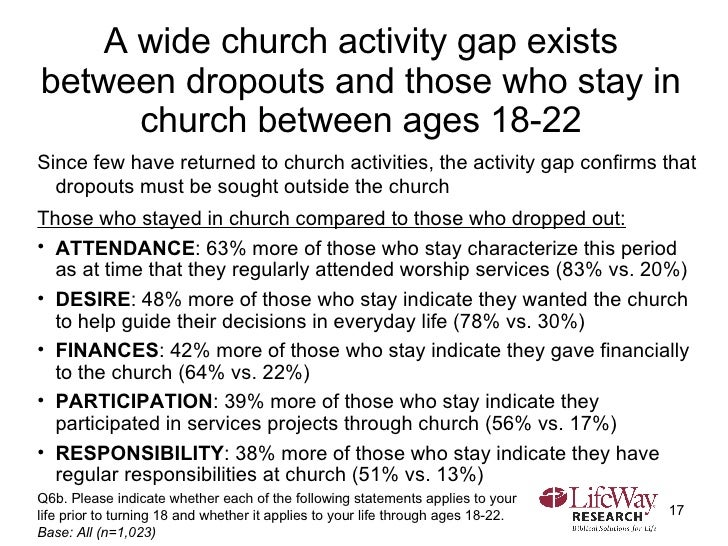 A wide church activity gap exists between dropouts and those who stay in church between ages 18-22 Q6b. Please indicate wh...