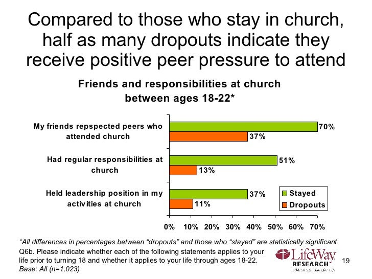 Compared to those who stay in church, half as many dropouts indicate they receive positive peer pressure to attend Q6b. Pl...