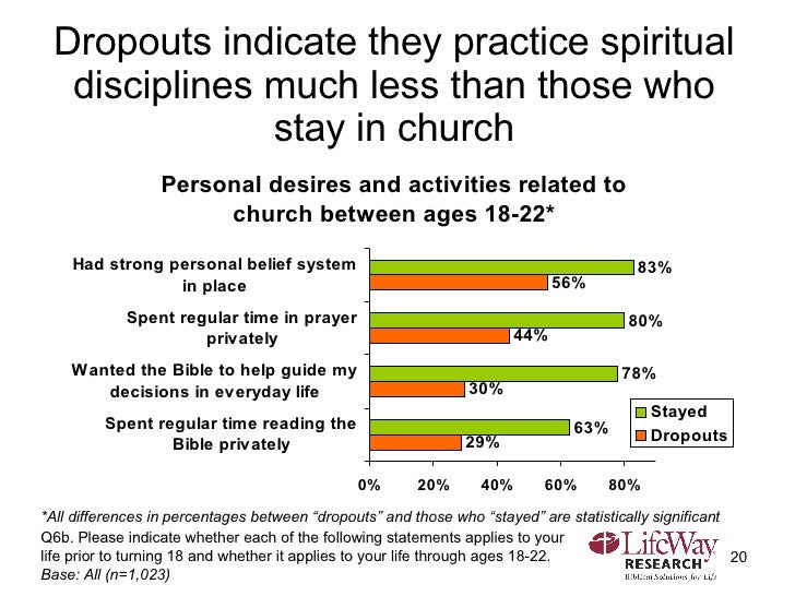 Dropouts indicate they practice spiritual disciplines much less than those who stay in church Q6b. Please indicate whether...