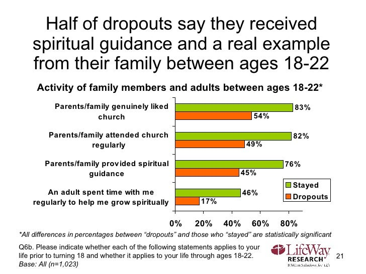Half of dropouts say they received spiritual guidance and a real example from their family between ages 18-22 Q6b. Please ...