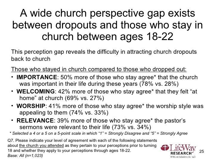 A wide church perspective gap exists between dropouts and those who stay in church between ages 18-22 <ul><li>This percept...
