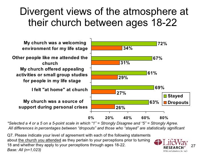 """Divergent views of the atmosphere at their church between ages 18-22  *Selected a 4 or a 5 on a 5-point scale in which """"1""""..."""