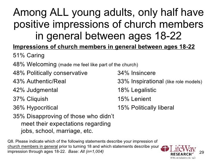 Among ALL young adults, only half have positive impressions of church members in general between ages 18-22 <ul><li>Impres...