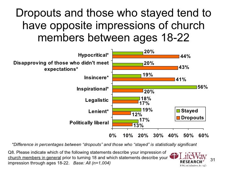 Dropouts and those who stayed tend to have opposite impressions of church members between ages 18-22 Q8. Please indicate w...
