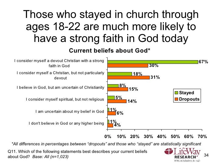 Those who stayed in church through ages 18-22 are much more likely to have a strong faith in God today Q11. Which of the f...