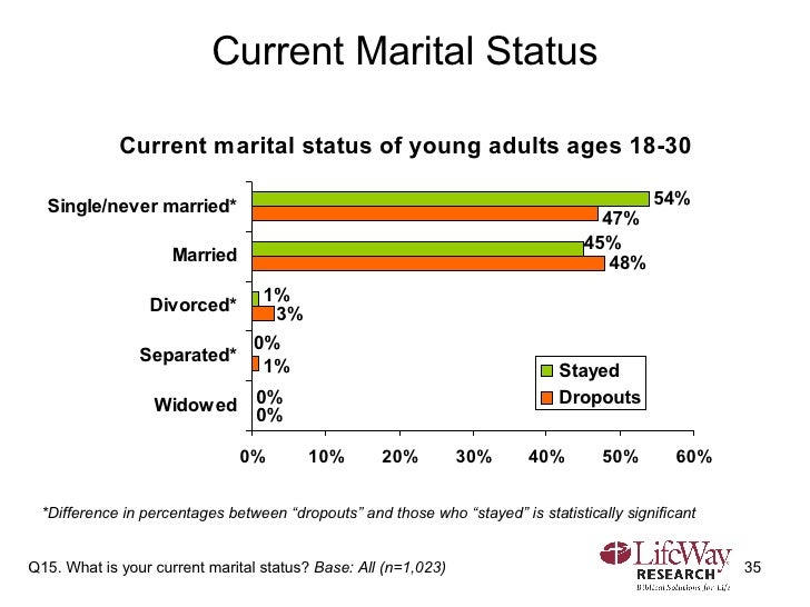 """Current Marital Status Q15. What is your current marital status?  Base: All (n=1,023) *Difference in percentages between """"..."""