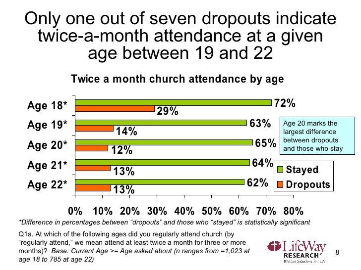Only one out of seven dropouts indicate twice-a-month attendance at a given age between 19 and 22 Q1a. At which of the fol...