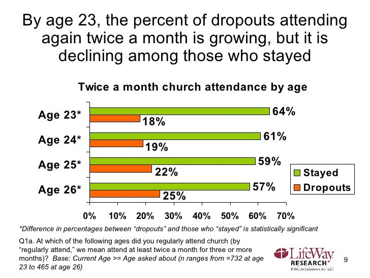 By age 23, the percent of dropouts attending again twice a month is growing, but it is declining among those who stayed Q1...