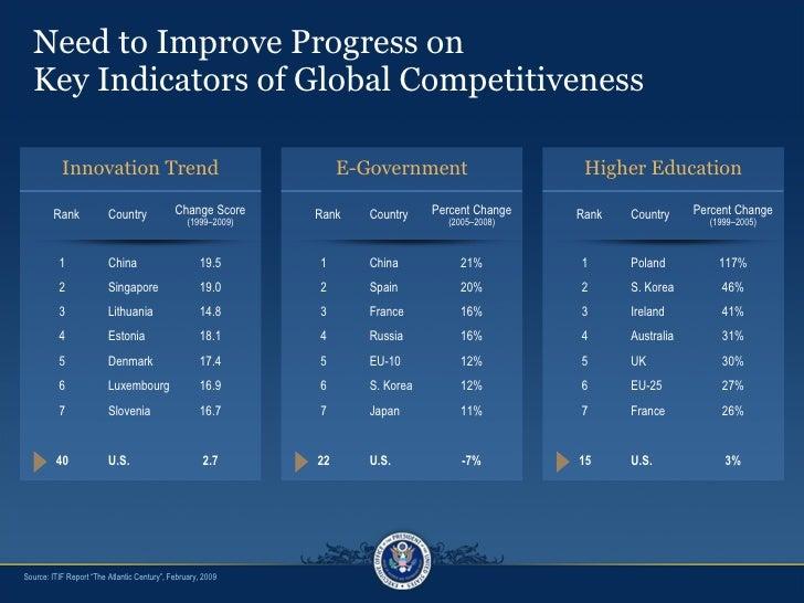 "Need to Improve Progress on  Key Indicators of Global Competitiveness Source: ITIF Report ""The Atlantic Century"", February..."