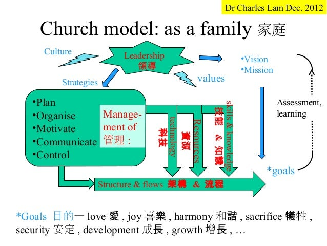 Dr Charles Lam Dec. 2012    Church model: as a family 家庭     Culture           Leadership                                 ...