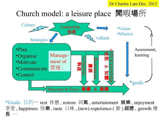 Dr Charles Lam Dec. 2012    Church model: a leisure place 閒暇場所       Culture           Leadership                         ...