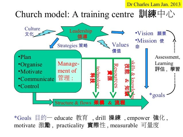 Dr Charles Lam Jan. 2013Church model: A training centre 訓練中心   Culture        Leadership   文化                             ...