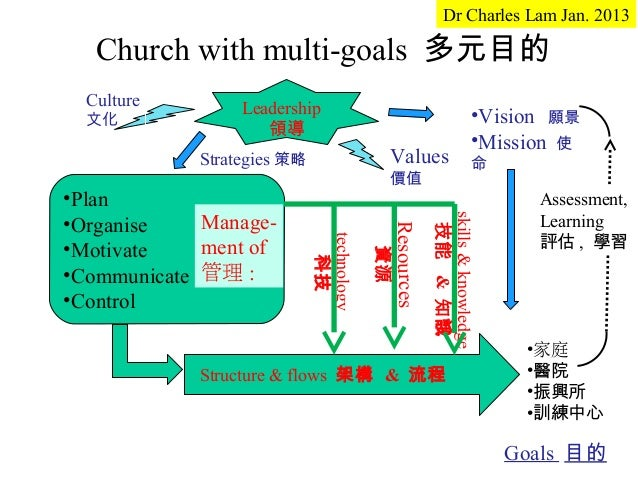 Dr Charles Lam Jan. 2013   Church with multi-goals 多元目的  Culture        Leadership  文化                                    ...