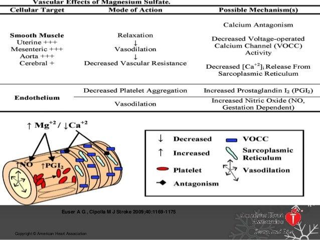 Liều dùng:  MgSO4 có thể tiêm tĩnh mạch, tiêm bắp hoặc truyền tĩnh mạch liên tục.  Liều tải 4-6g (TMC) pha tiêm/20-30 ph...