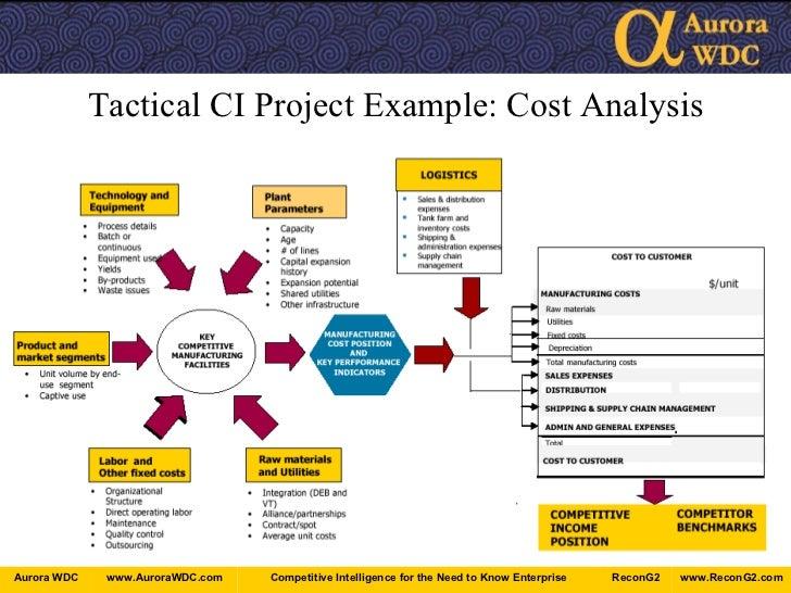 Ci 2 0 Competitive Innovation Intelligence