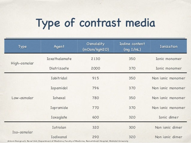 Ci aki for nst 2015 Types of contrast