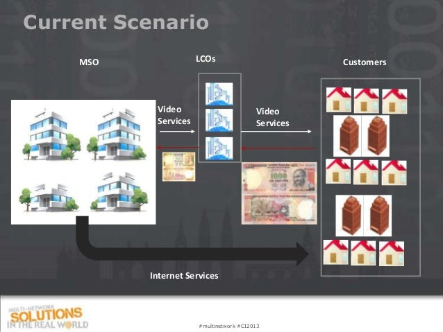Current Scenario    MSO               LCOs                          Customers           Video                         Vide...