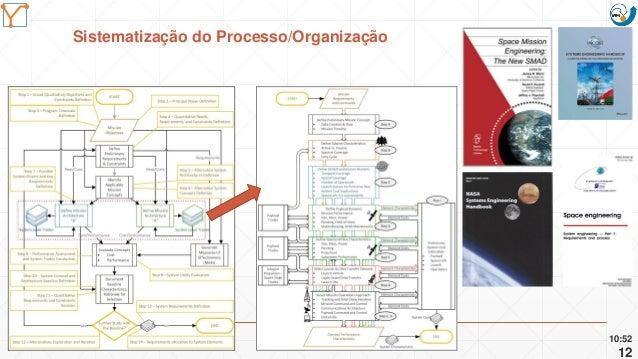 Mission Simulation Lab HICEE Mission Simulation Lab HICEE Sistematização do Processo/Organização 10:52 12