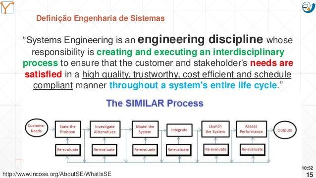 "Mission Simulation Lab HICEE Mission Simulation Lab HICEE Definição Engenharia de Sistemas 10:52 15 ""Systems Engineering i..."