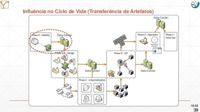 Mission Simulation Lab HICEE Mission Simulation Lab HICEE Influência no Ciclo de Vida (Transferência de Artefatos) 10:52 39