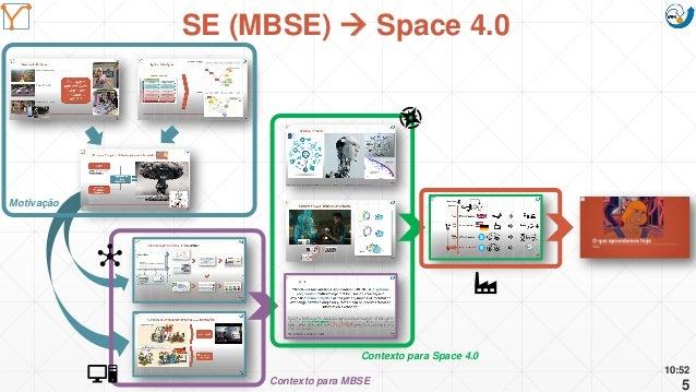 Mission Simulation Lab HICEE Mission Simulation Lab HICEE 10:52 5 SE (MBSE)  Space 4.0 Motivação Contexto para MBSE Conte...