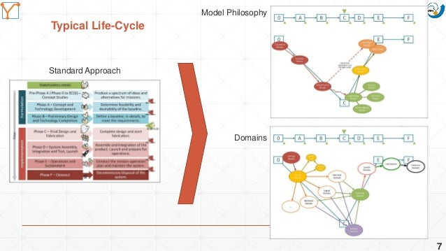 Mission Simulation Lab HICEE Mission Simulation Lab HICEE Typical Life-Cycle 7 Standard Approach Model Philosophy Domains