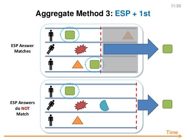 11/20 Aggregate Method 3: ESP + 1st ESP Answers do NOT Match ESP Answer Matches Time