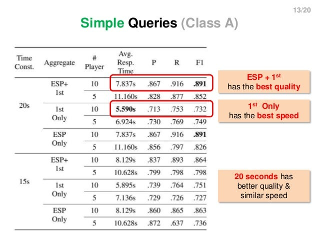 13/20 Simple Queries (Class A) ESP + 1st has the best quality 1st Only has the best speed 20 seconds has better quality & ...