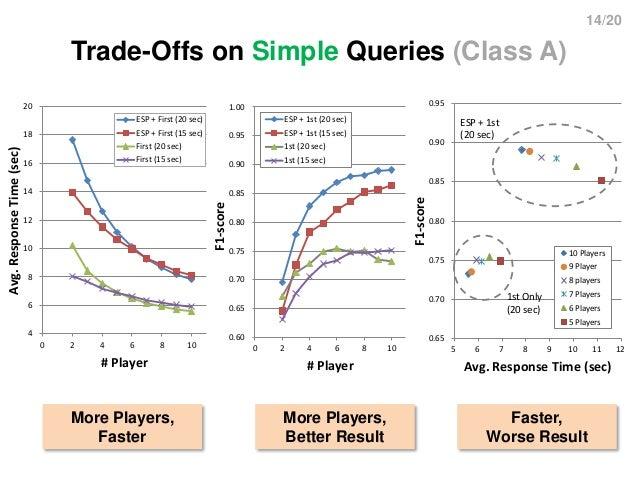 14/20 Trade-Offs on Simple Queries (Class A) 4 6 8 10 12 14 16 18 20 0 2 4 6 8 10 Avg.ResponseTime(sec) # Player ESP + Fir...