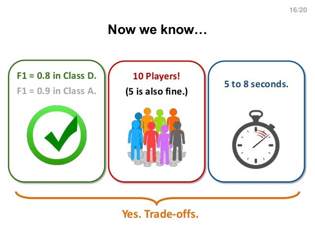 16/20 Now we know… 5 to 8 seconds. 10 Players! (5 is also fine.) F1 = 0.8 in Class D. F1 = 0.9 in Class A. Yes. Trade-offs.