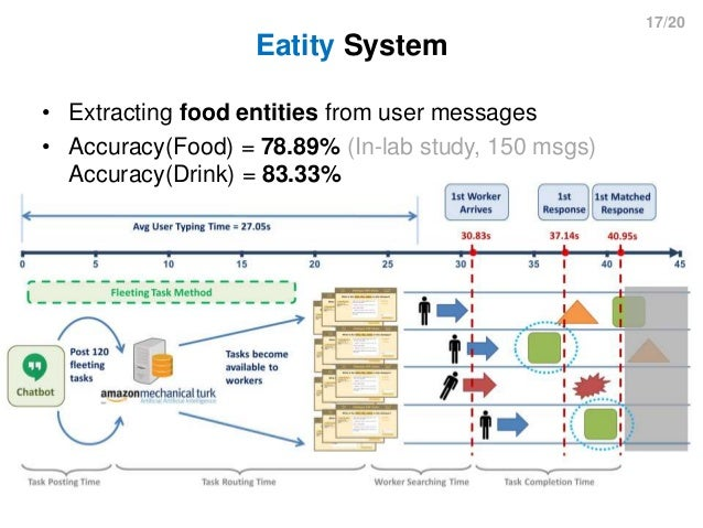17/20 Eatity System • Extracting food entities from user messages • Accuracy(Food) = 78.89% (In-lab study, 150 msgs) Accur...