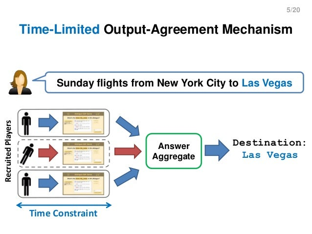 5/20 Time-Limited Output-Agreement Mechanism Sunday flights from New York City to Las Vegas Answer Aggregate Destination: ...