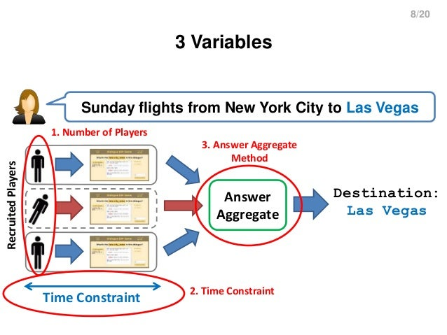 8/20 3 Variables Sunday flights from New York City to Las Vegas Answer Aggregate Destination: Las Vegas RecruitedPlayers T...