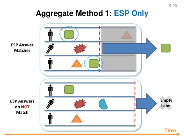 9/20 Aggregate Method 1: ESP Only ESP Answers do NOT Match Empty Label ESP Answer Matches Time