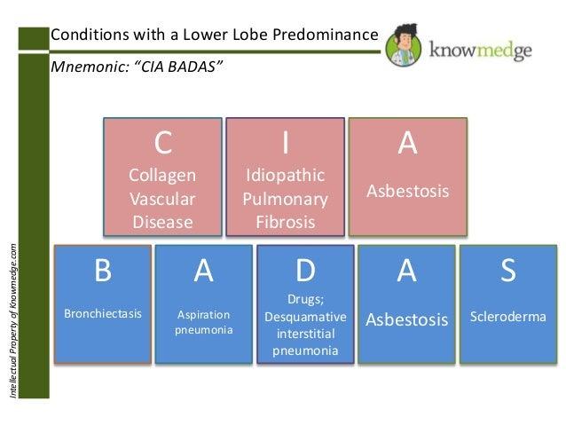 IntellectualPropertyofKnowmedge.com B Bronchiectasis A Aspiration pneumonia D Drugs; Desquamative interstitial pneumonia A...