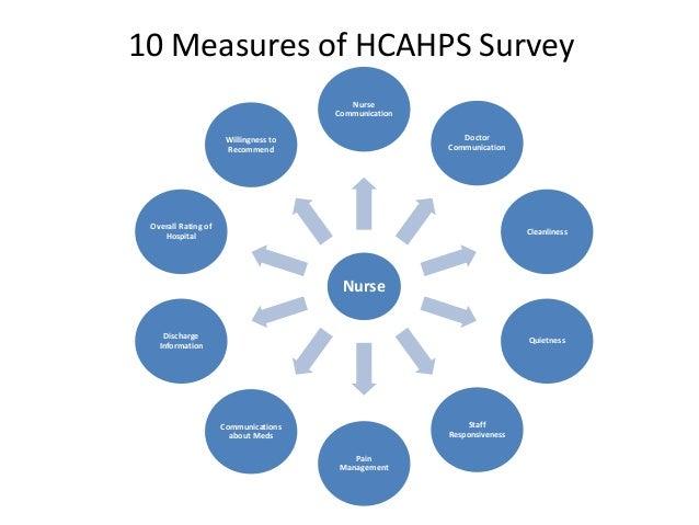 patient survey questions