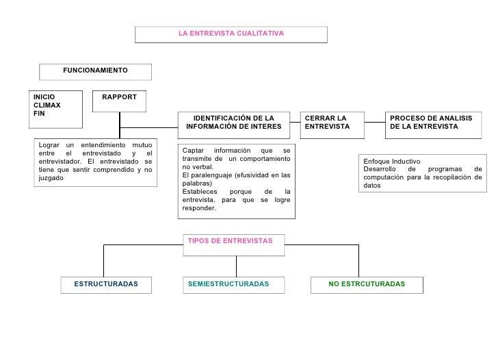 LA ENTREVISTA CUALITATIVA         FUNCIONAMIENTOINICIO             RAPPORTCLIMAXFIN                                       ...
