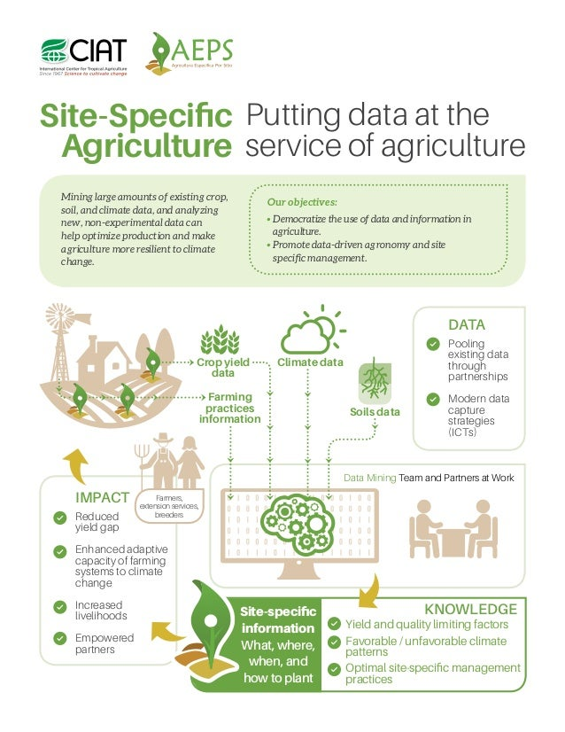 Optimal site-specific management practices Yield and quality limiting factors KNOWLEDGE Favorable / unfavorable climate pa...