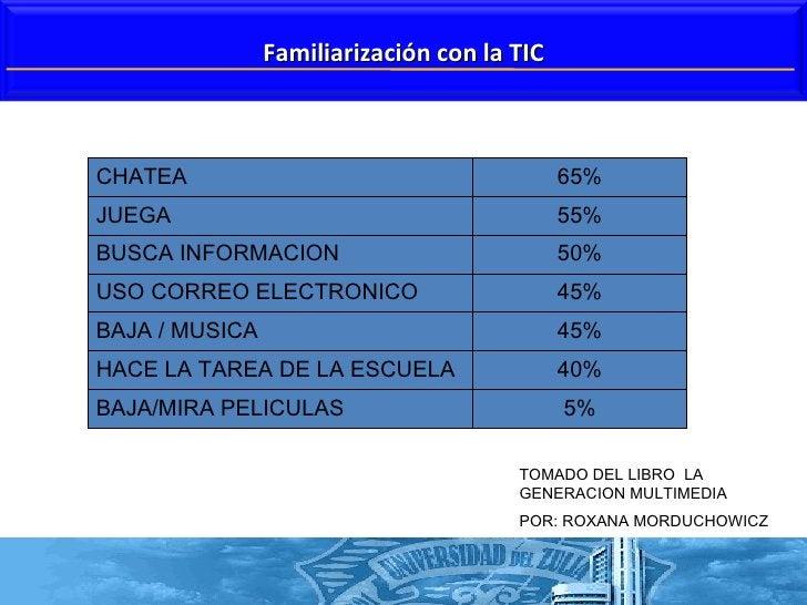 TOMADO DEL LIBRO  LA GENERACION MULTIMEDIA  POR: ROXANA MORDUCHOWICZ Familiarización con la TIC CHATEA  65% JUEGA 55% BUSC...