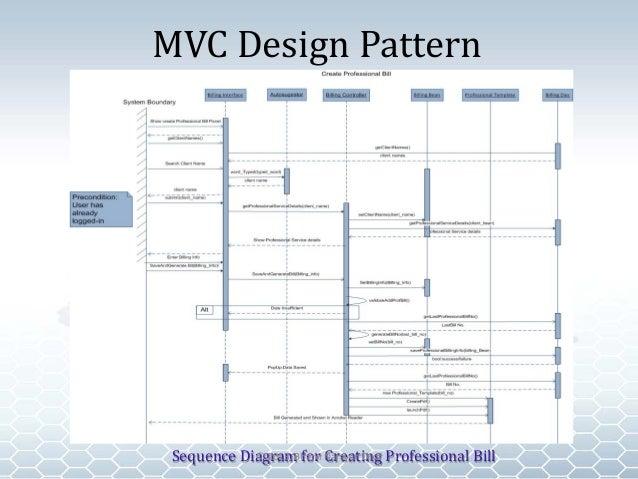 Cibet pro manager bharvi dixit mvc design pattern sequence diagram ccuart Images