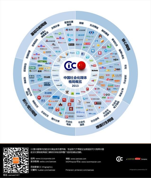 CIC中国社会化媒体格局概览图2013
