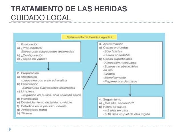 TRATAMIENTO DE LAS HERIDAS CUIDADO LOCAL