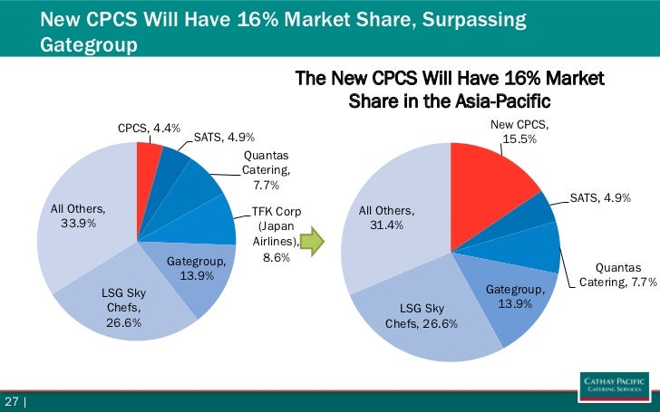 market segmentation cathay pacific Segmenting cathay pacific's audience to identify specific personas for targeting   the rise of low cost carriers is threatening market share for intra-asian routes.