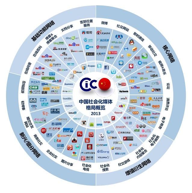 中国社会化媒体格局概览2013